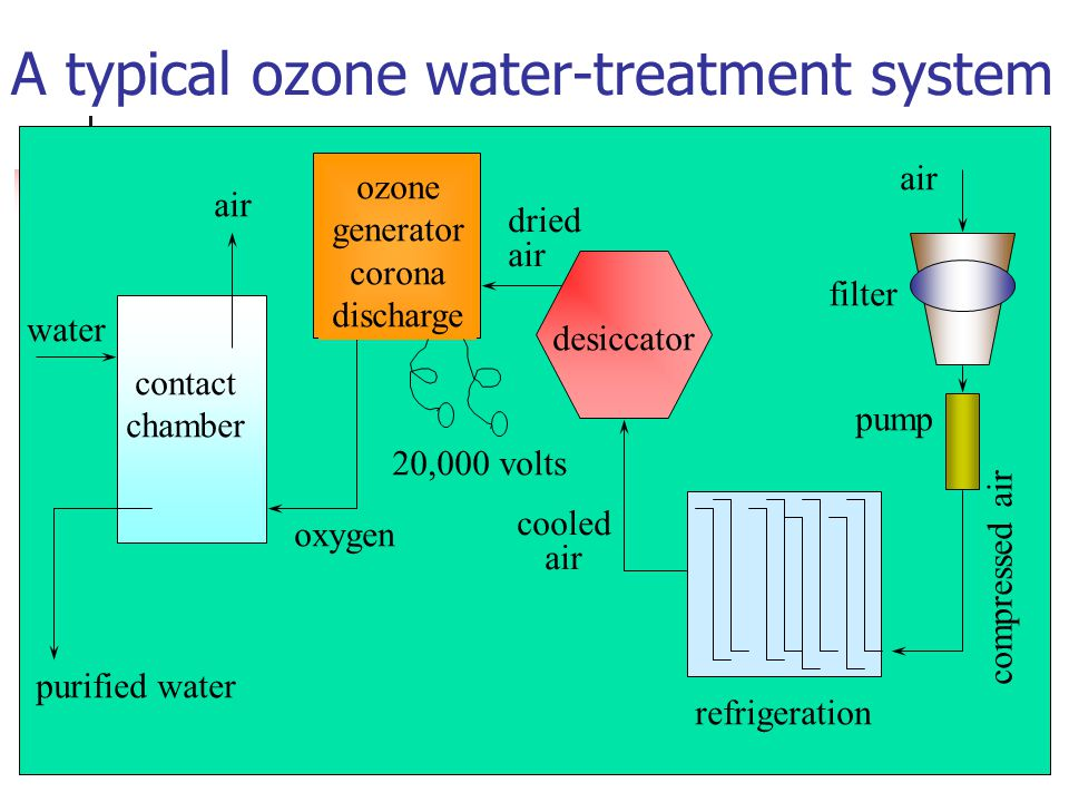 Water Pollution Water Contaminants Water Supply Water