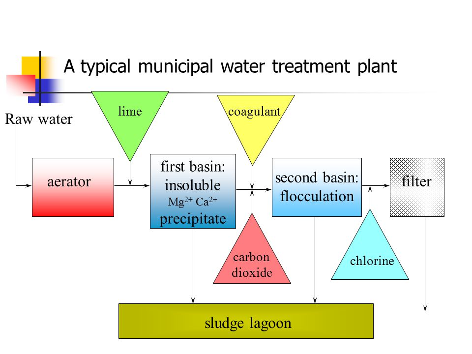 Municipal Water Treatment : Water pollution contaminants supply