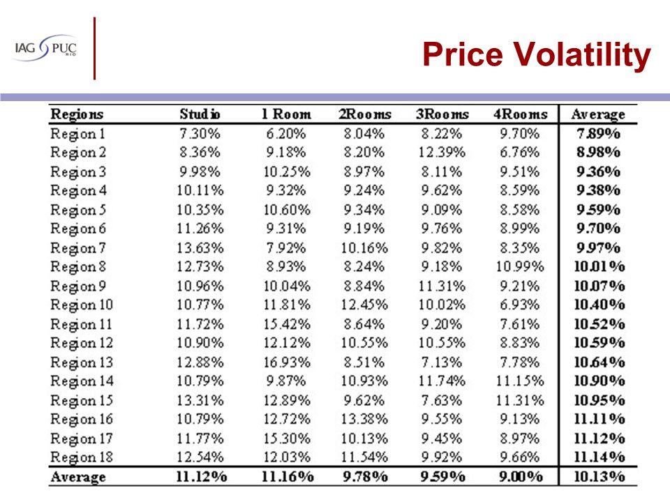 Price Volatility