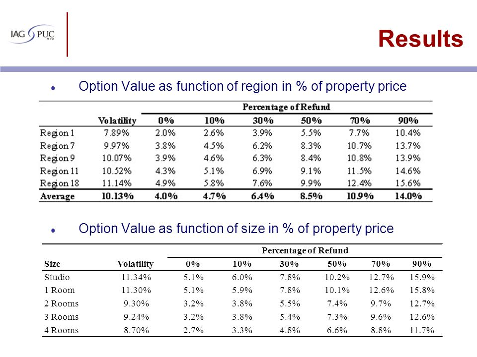 Results Option Value as function of region in % of property price