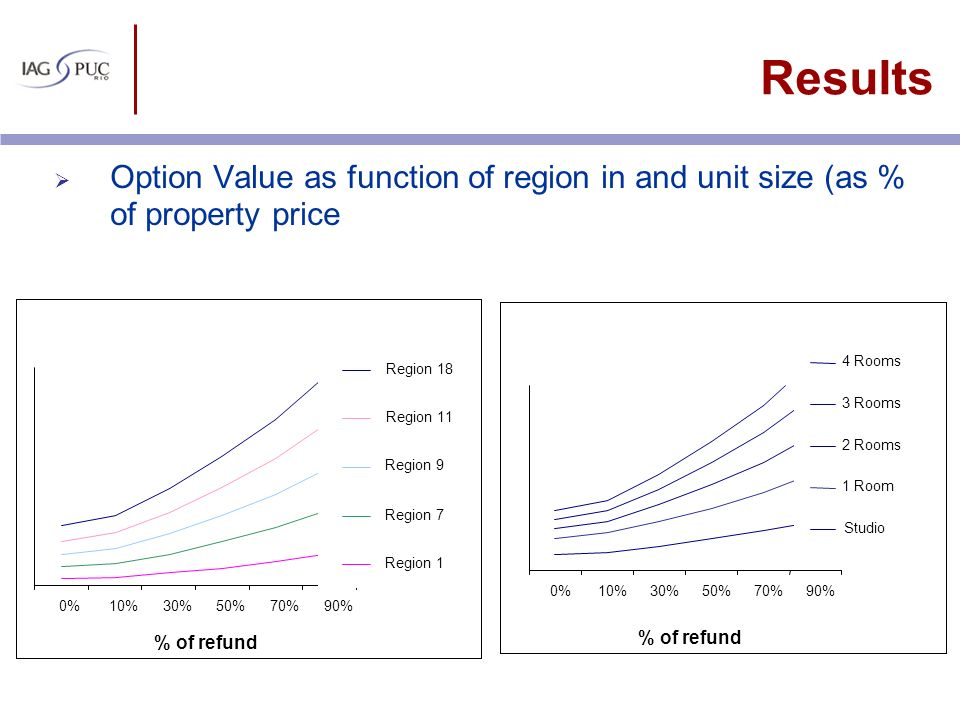 Results Option Value as function of region in and unit size (as % of property price. 4 Rooms. Region 18.