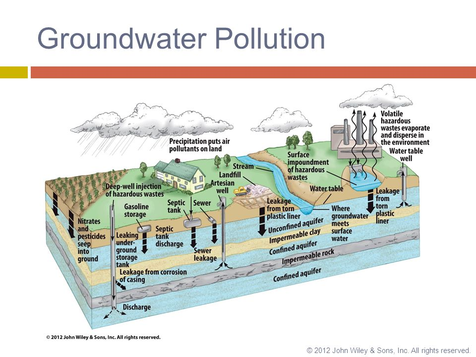 essay on groundwater