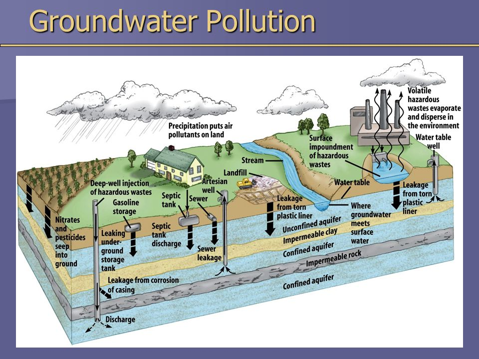 groundwater contamination essay