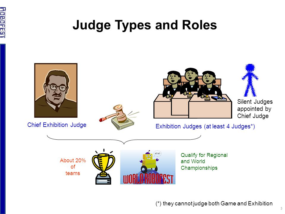 Exhibition Stand Judging Criteria : Judging guidelines for exhibition competition ppt