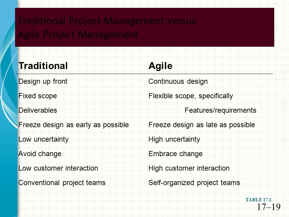 Today s overview review more agile and scrum processes for Agile project management vs traditional project management