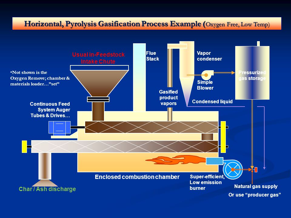 Complete Modular Designed Pyrolysis Gasification System