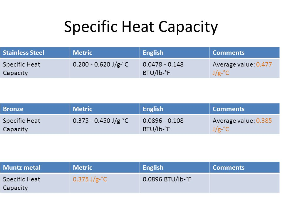 Muntz metal an analysis of muntz metal s properties and for Specific heat table j gc