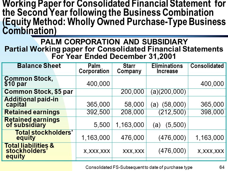 Chapter Consolidated Financial Statements Subsequent To Date Of