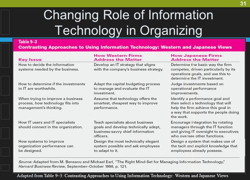 the role of technology in organizational Pdf | the problem and the solution organization development (od) is a data- driven process for change,and as a result,the successful application of od.