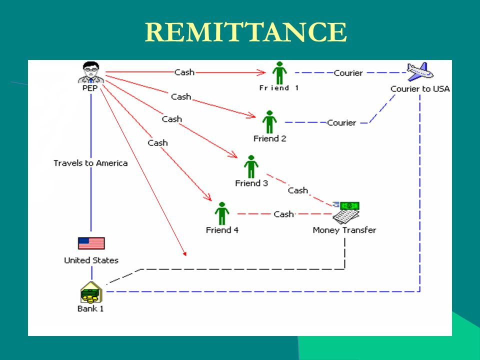WIRE TRANSFER FRAUD. - ppt video online download