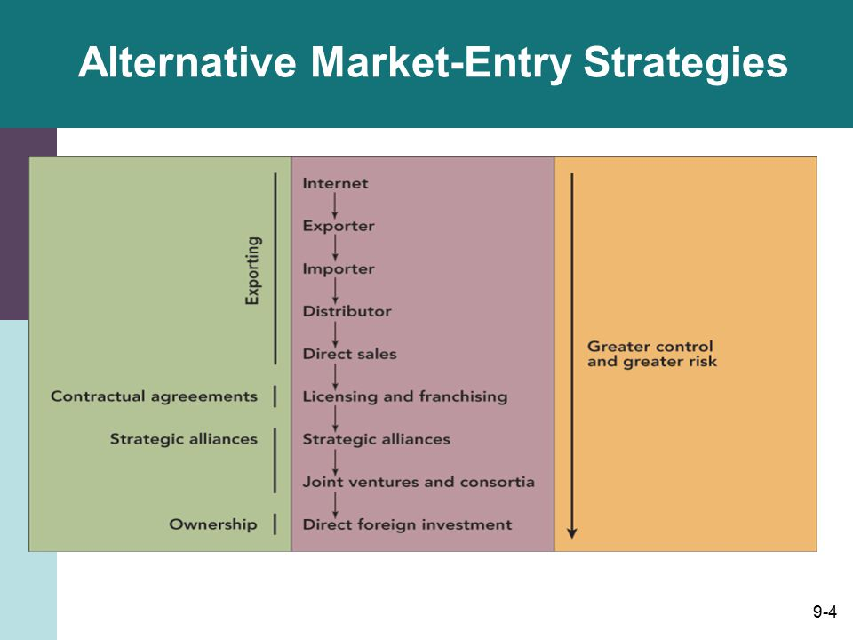 the different market entry strategies of organisations Modes of entry into international markets (place) how does an organization enter an overseas market background modes of entry into an international market are the channels which your.