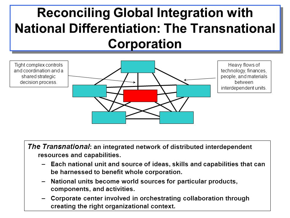 Global integration national responsiveness