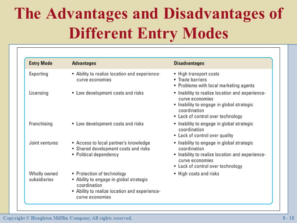 The Advantages and Disadvantages of Different Entry Modes