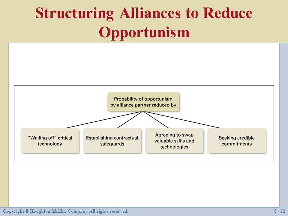 Structuring Alliances to Reduce Opportunism