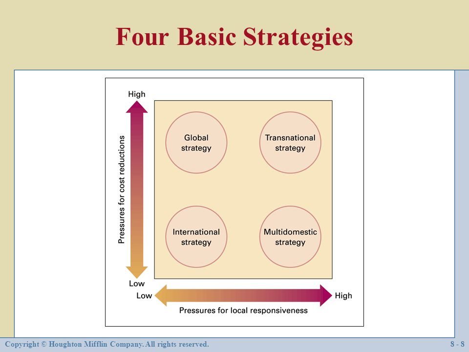 Four Basic Strategies Copyright © Houghton Mifflin Company. All rights reserved.