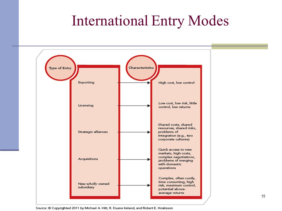 intermediate marketing entry modes Foreign market entry modes - exporting, licensing, joint ventures, and direct investment.