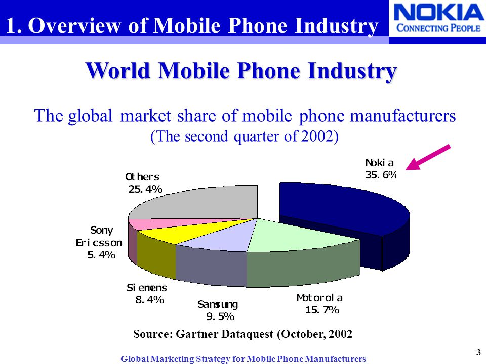 Global marketing strategy for mobile phone manufacturers for Industrie mobel