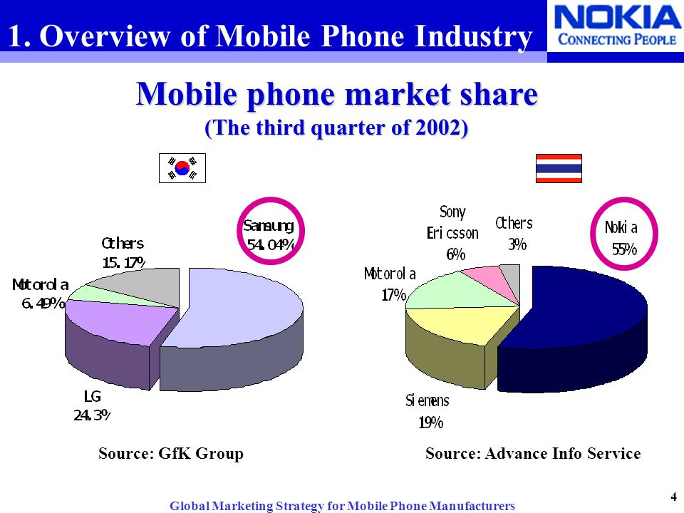 Mobile phone industry in the United States
