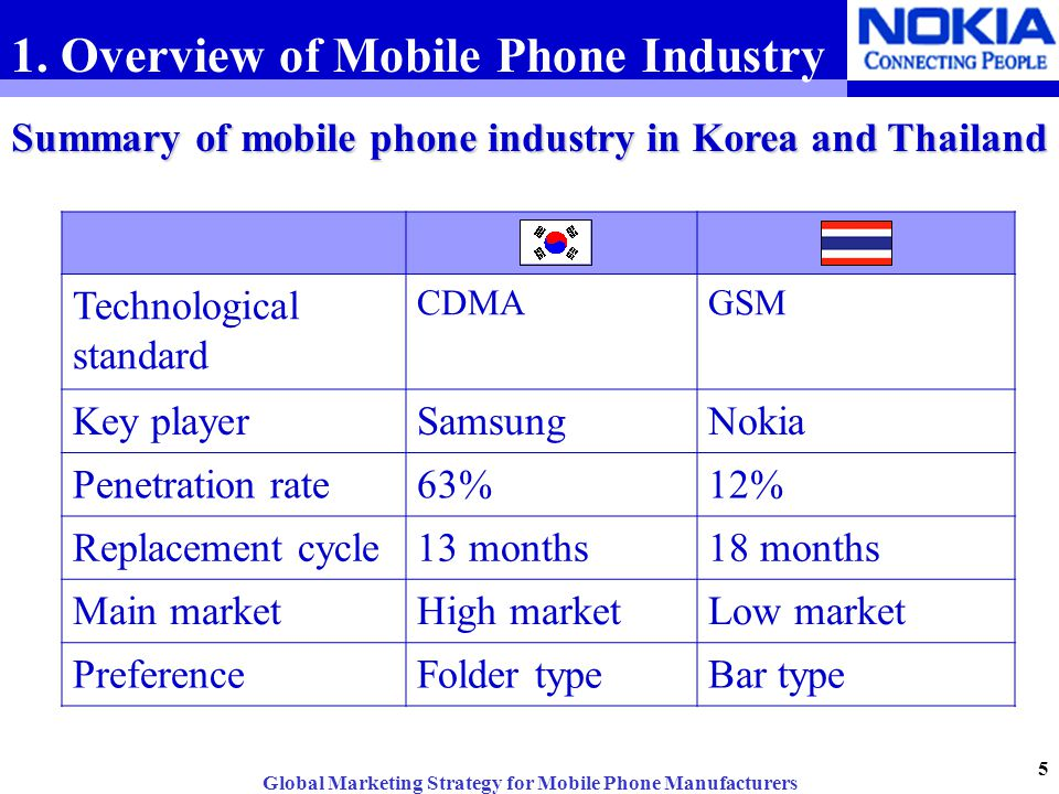 Global Marketing Strategy for Mobile Phone Manufacturers ...