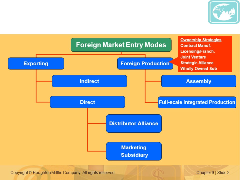 export market entry options Export entry mode direct export • the producing firm takes care of exporting activities and is in direct contact with the first intermediary in the foreign target market the firm is typically involved in handling documentation, physical delivery and pricing policies, with the product being sold to agents and distributors.