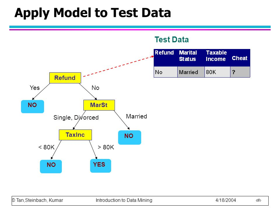 Apply Model to Test Data