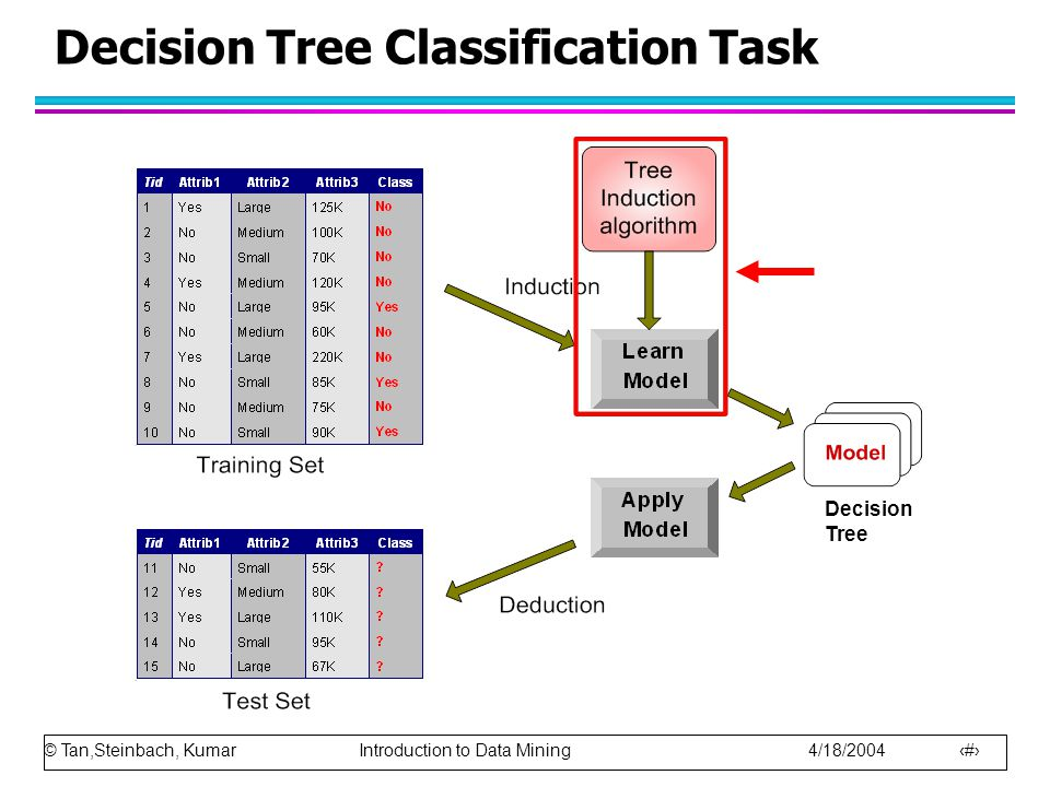 Decision Tree Classification Task