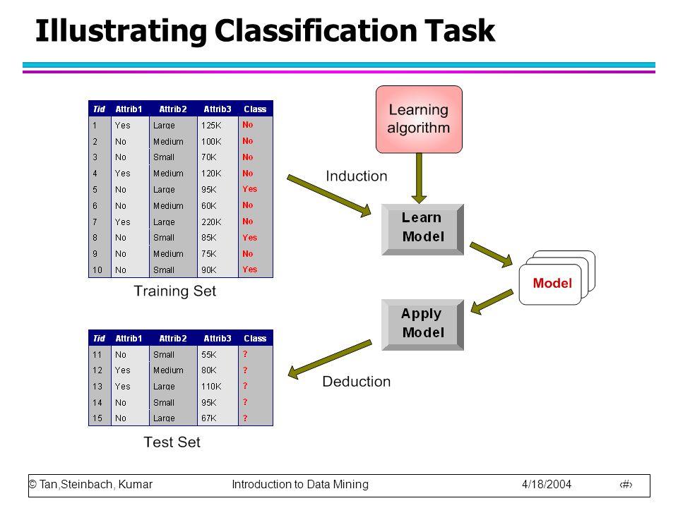 Illustrating Classification Task