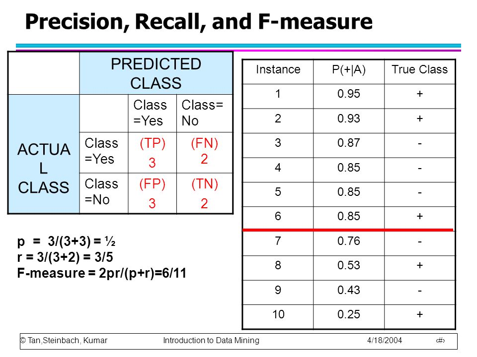 Precision, Recall, and F-measure