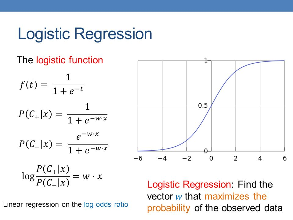 Logistic Regression The logistic function 𝑓 𝑡 = 1 1+ 𝑒 −𝑡
