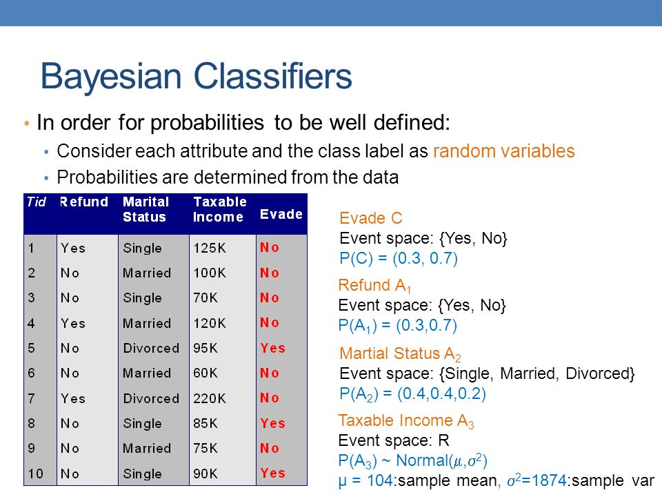 Bayesian Classifiers In order for probabilities to be well defined: