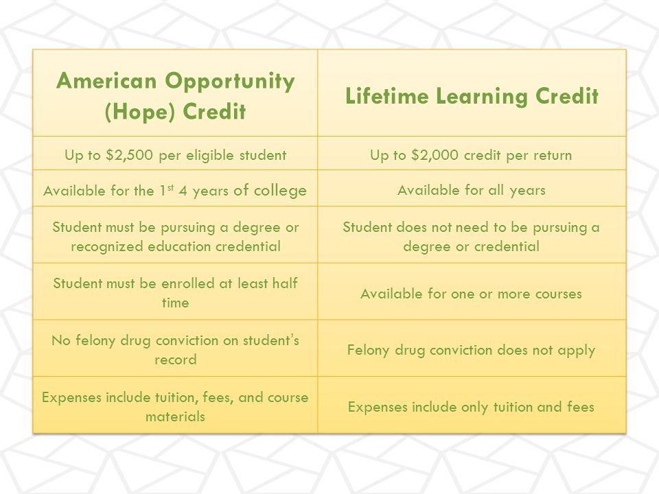 American Opportunity (Hope) Credit Lifetime Learning Credit