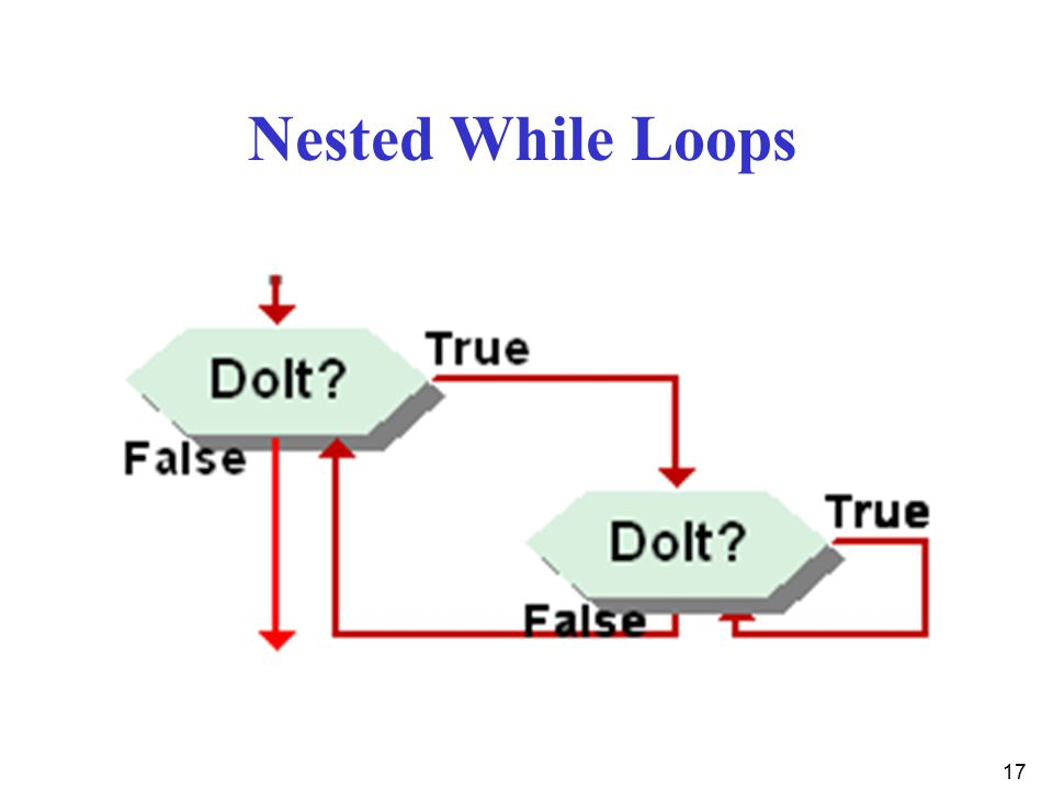 Nested+While+Loops - Java For Loop