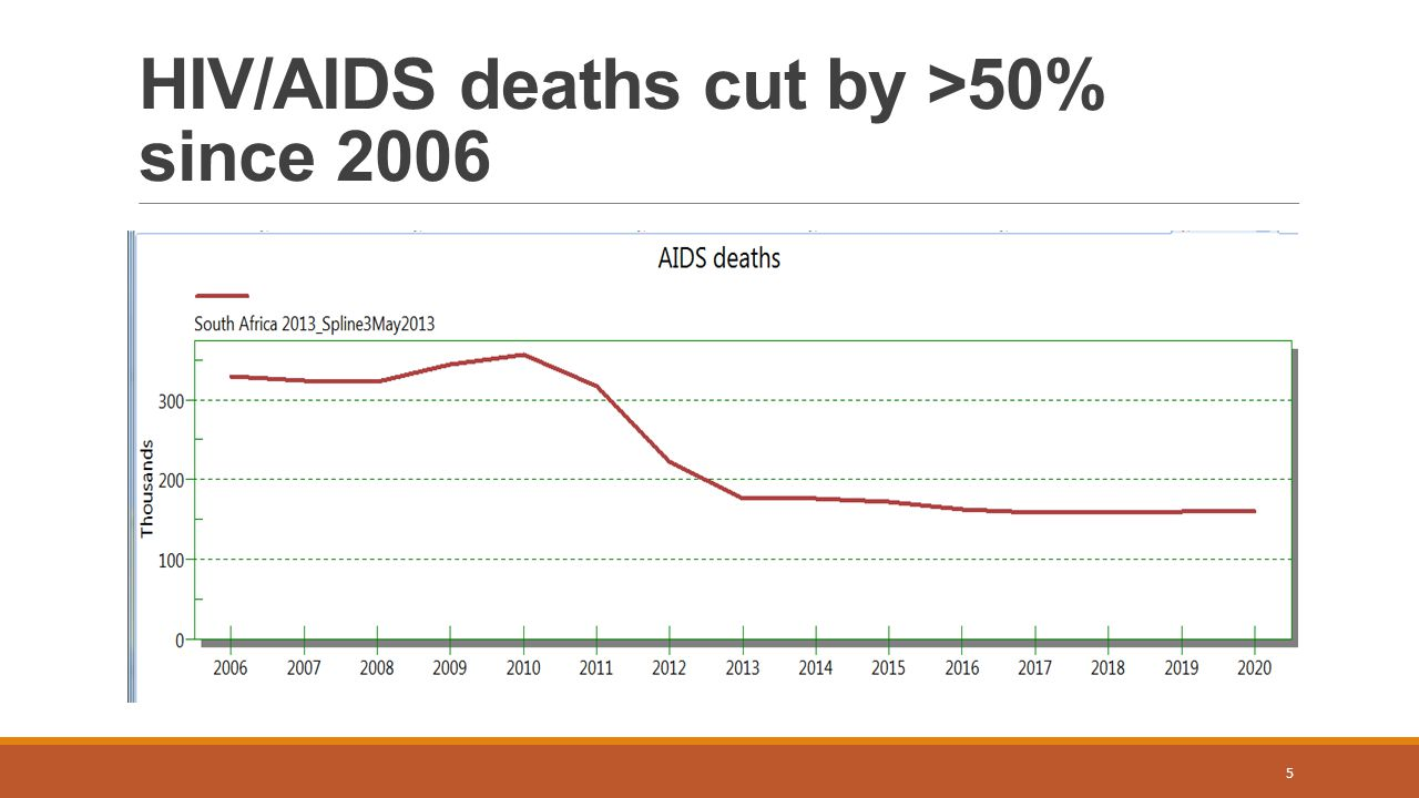HIV/AIDS deaths cut by >50% since 2006