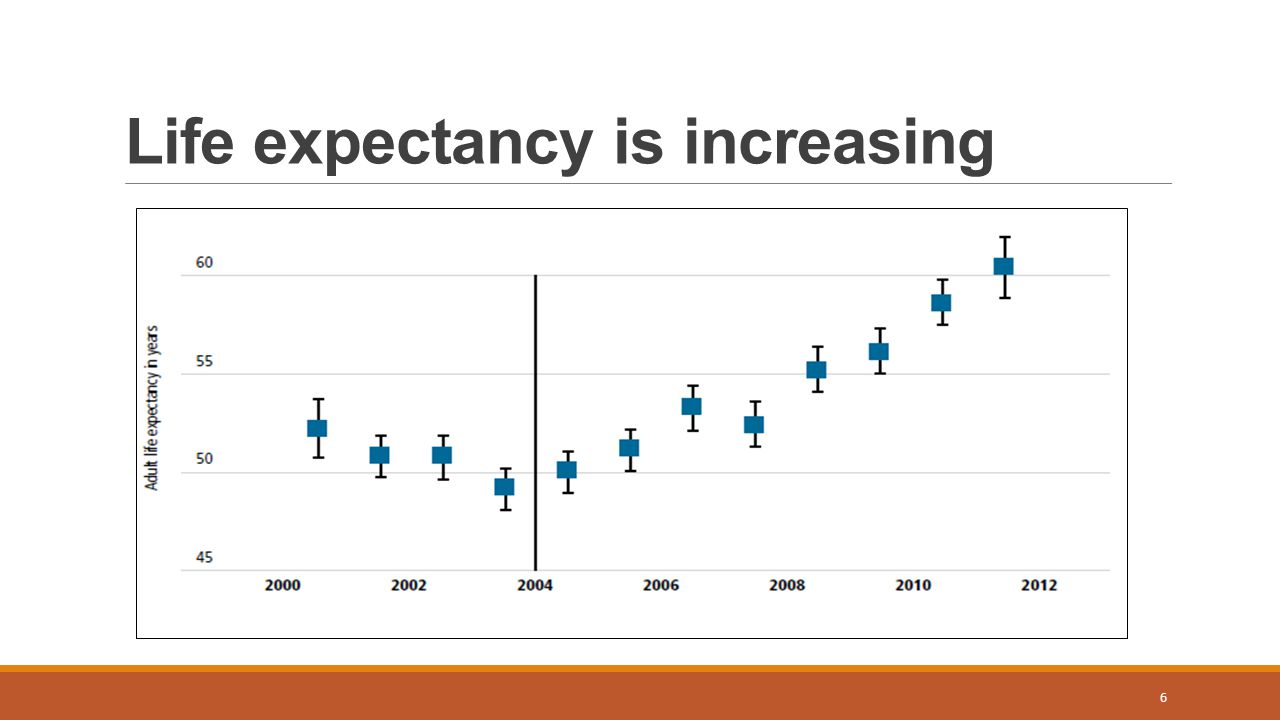 Life expectancy is increasing