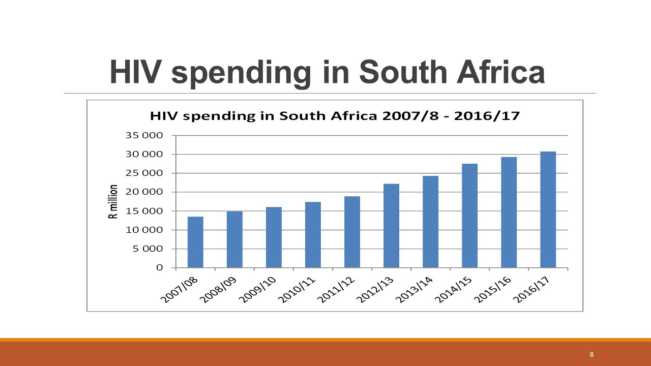 HIV spending in South Africa