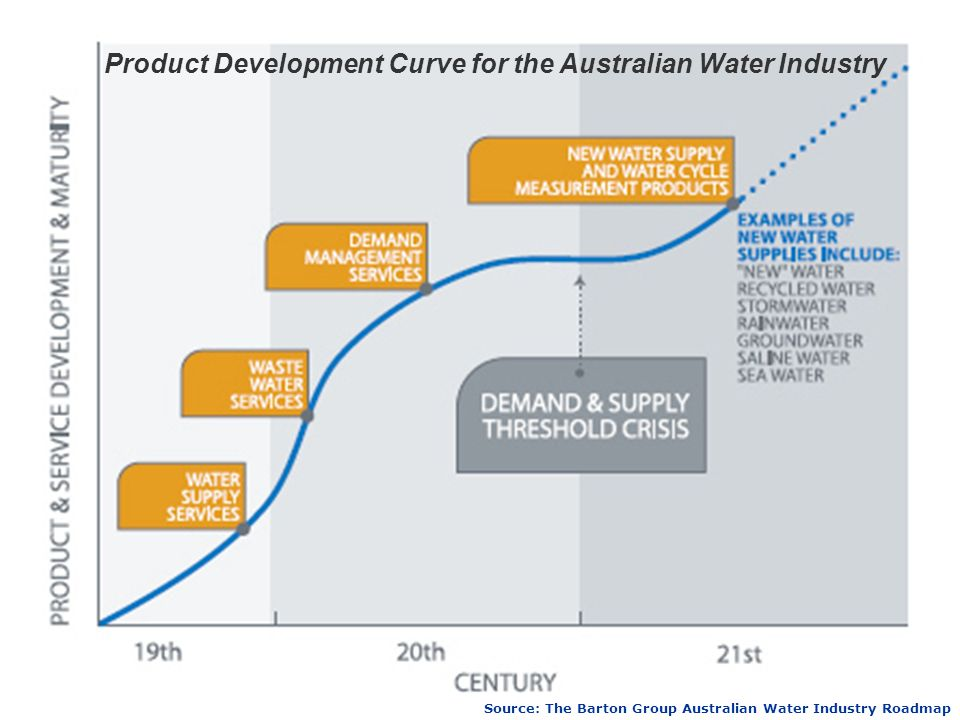 Product Development Curve for the Australian Water Industry