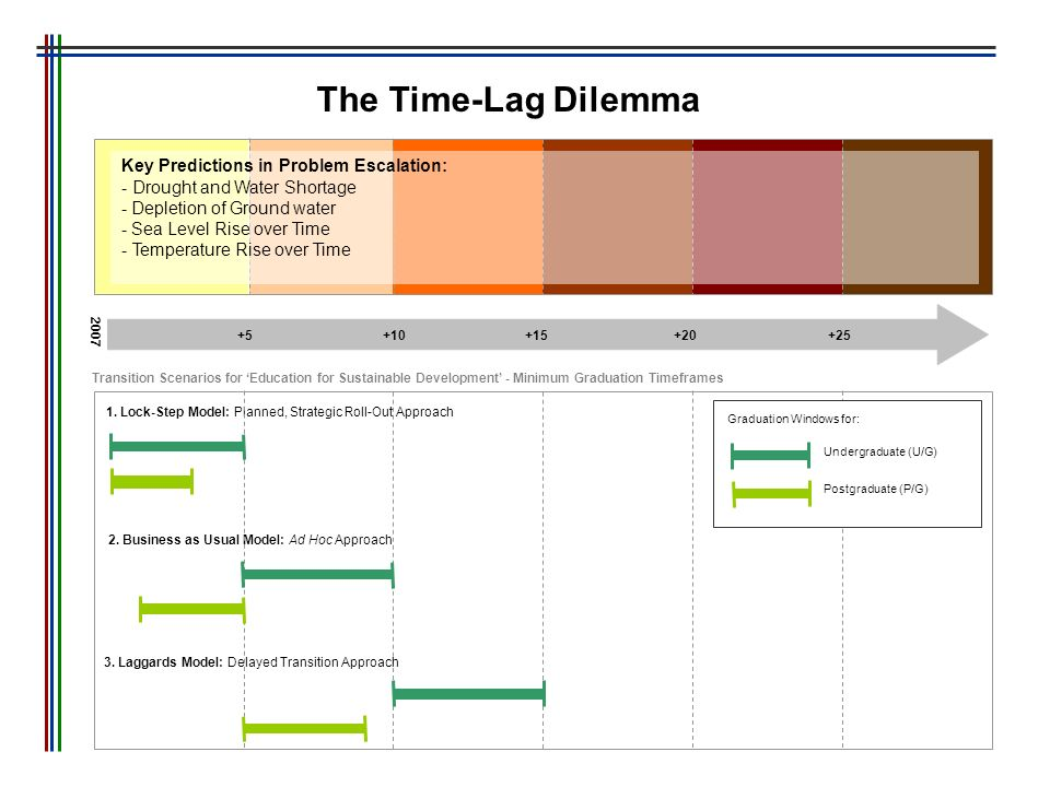 The Time-Lag Dilemma Key Predictions in Problem Escalation: