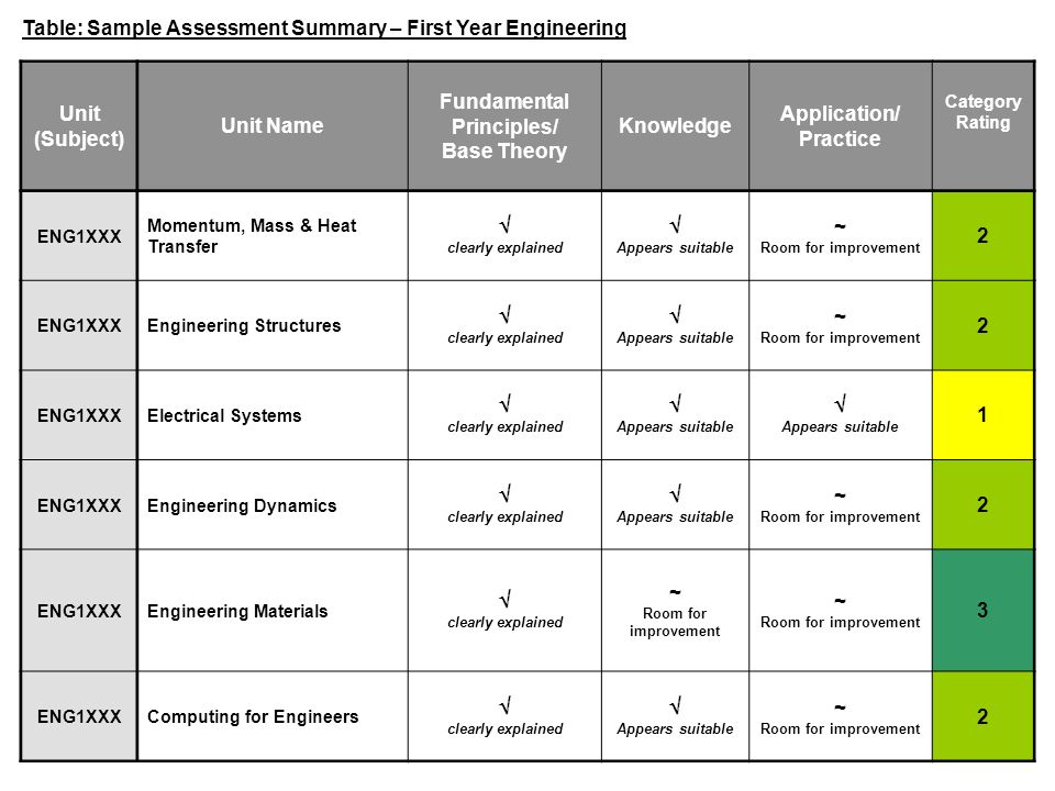 Fundamental Principles/ Base Theory Application/ Practice