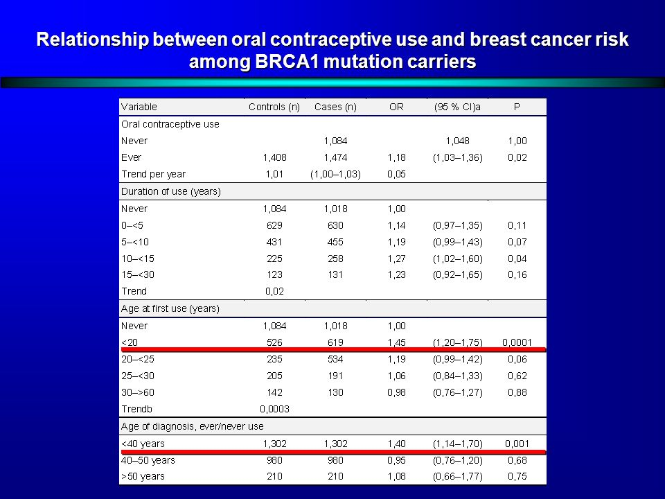 Oral contraceptives and breast cancer