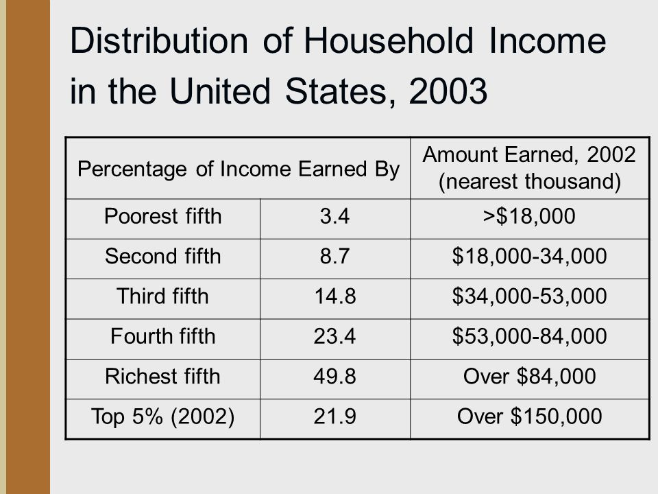 social inequality in the united states essay Income inequality has been a central issue of social research for decades among   investigated as the central cause for income inequality in the united states.