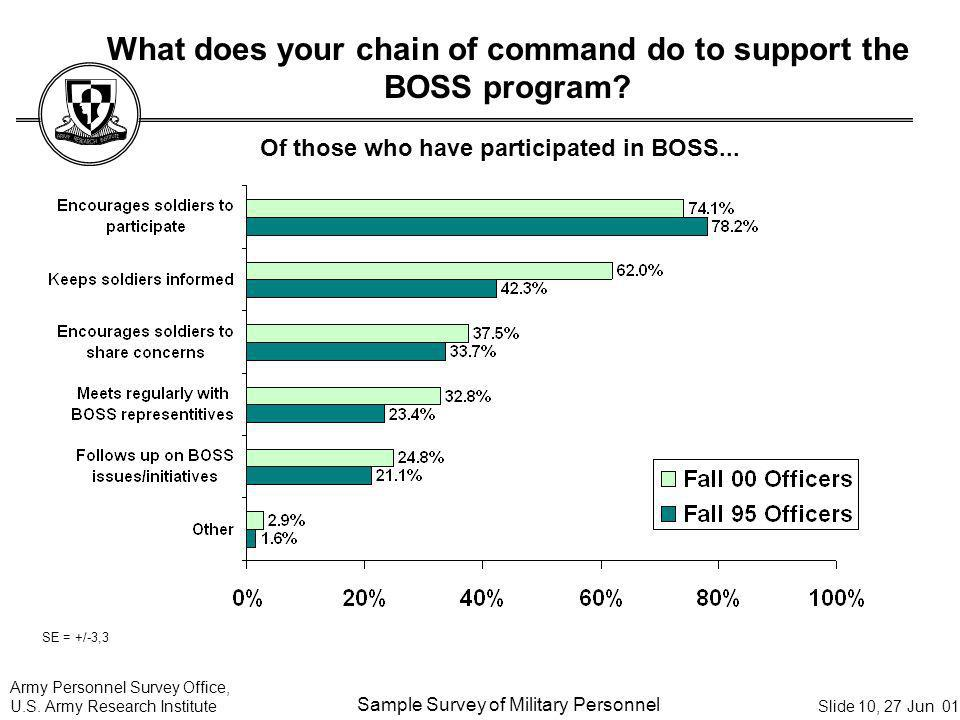 What does your chain of command do to support the BOSS program