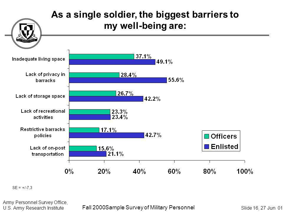 As a single soldier, the biggest barriers to