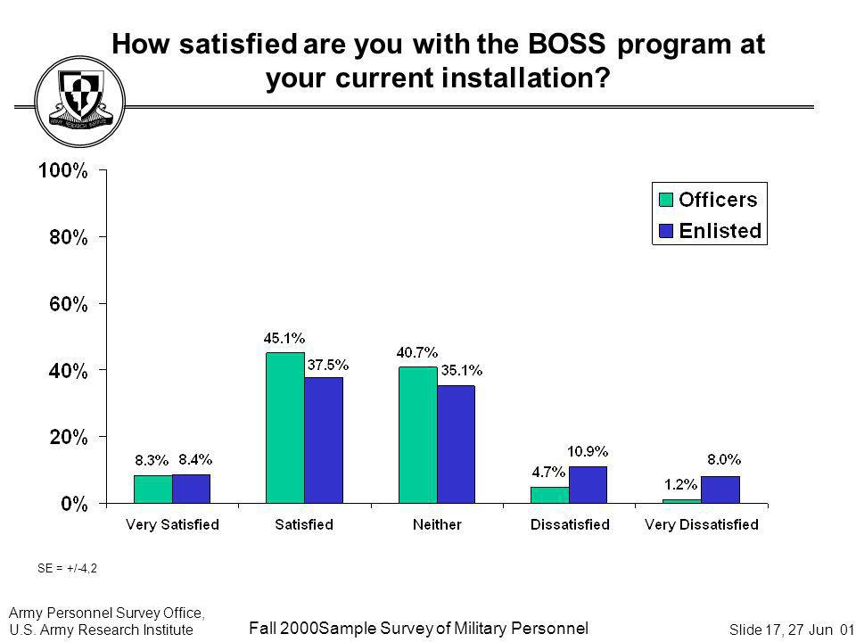 How satisfied are you with the BOSS program at your current installation