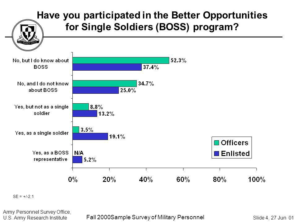 Have you participated in the Better Opportunities for Single Soldiers (BOSS) program