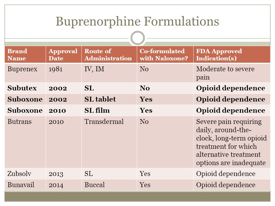 Sublingual Buprenorphine and Pain - ppt video online download