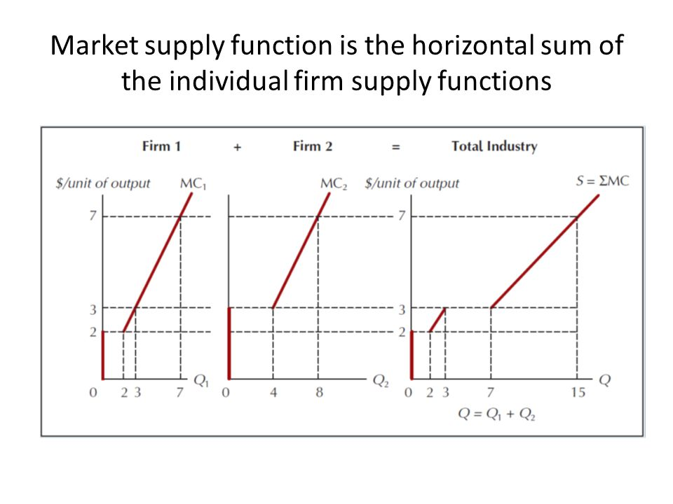market structures profit maximization and competitive supply The analysis of short-run production by a monopolistically competitive firm provides insight into market supply the key assumption is that a monopolistically competitive firm, like any other firm, is motivated by profit maximizationthe firm chooses to produce the quantity of output that generates the highest possible level of profit, given.