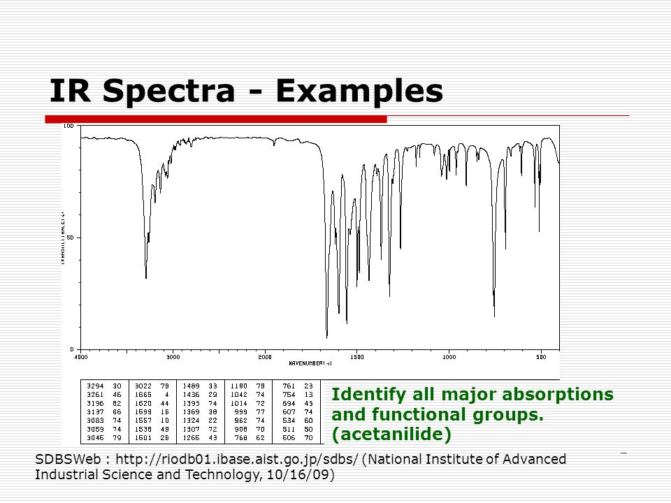 Infrared spectroscopy ppt video online download - Ir absorption table functional groups ...