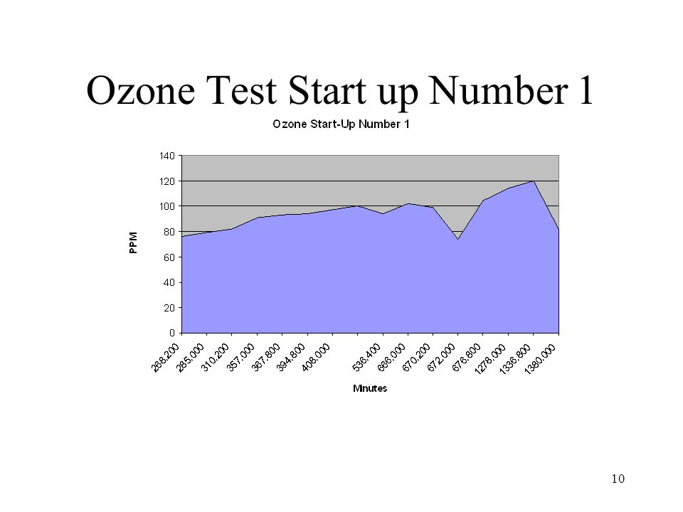Ozone Test Start up Number 1