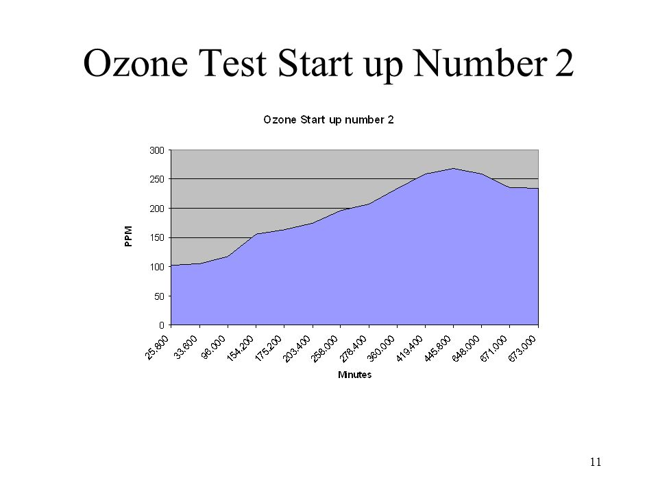 Ozone Test Start up Number 2