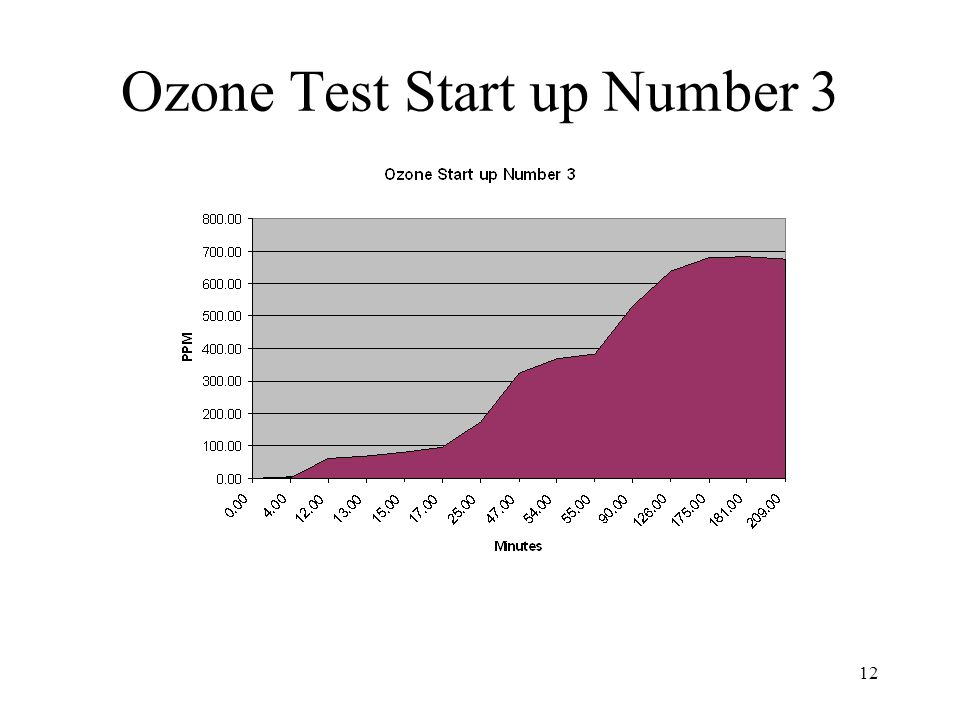Ozone Test Start up Number 3